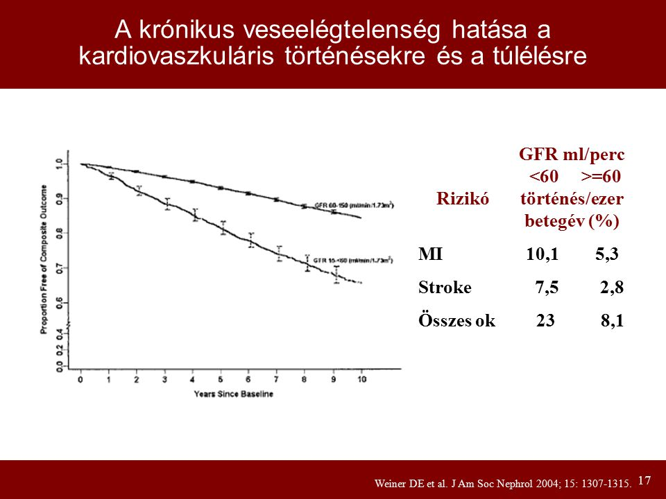 A krónikus veseelégtelenség hatása a kardiovaszkuláris történésekre és a túlélésre