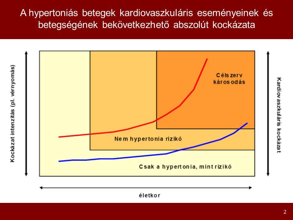 A hypertoniás betegek kardiovaszkuláris eseményeinek és betegségének bekövetkezhető abszolút kockázata