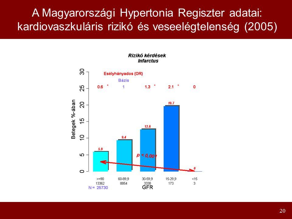 A Magyarországi Hypertonia Regiszter adatai: kardiovaszkuláris rizikó és veseelégtelenség (2005)