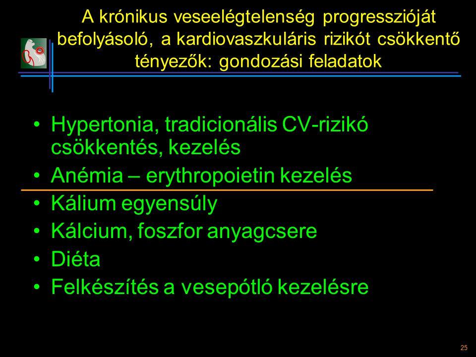 Hypertonia, tradicionális CV-rizikó csökkentés, kezelés