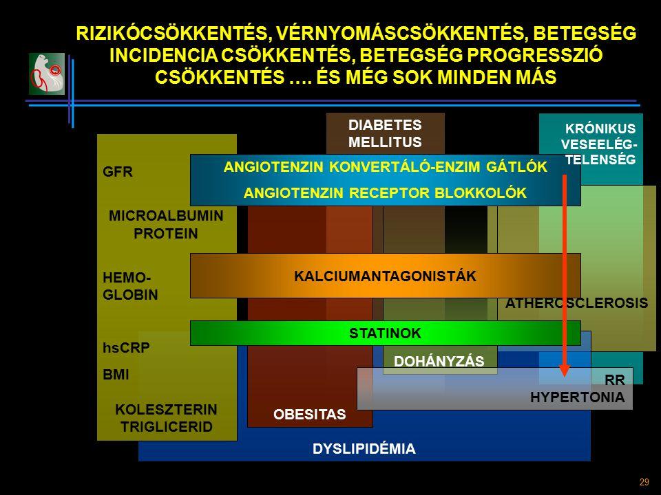 ANGIOTENZIN KONVERTÁLÓ-ENZIM GÁTLÓK ANGIOTENZIN RECEPTOR BLOKKOLÓK