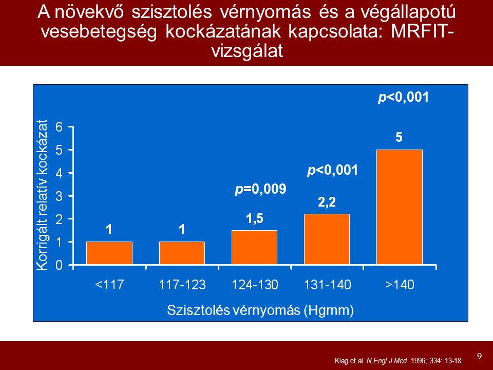 A növekvő szisztolés vérnyomás és a végállapotú vesebetegség kockázatának kapcsolata: MRFIT-vizsgálat