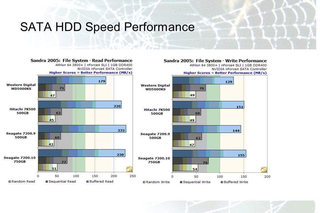 SATA HDD Speed Performance