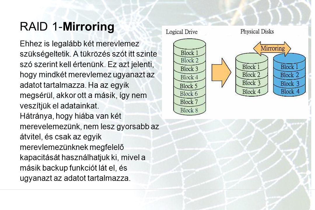 RAID 1-Mirroring