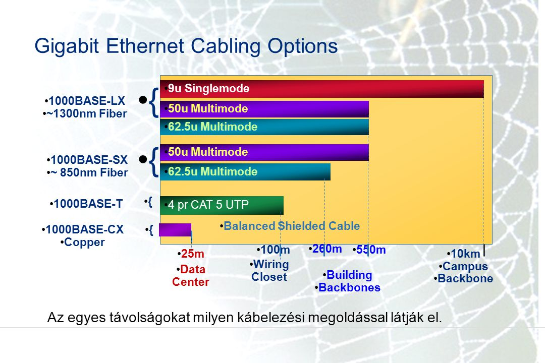 Gigabit Ethernet Cabling Options