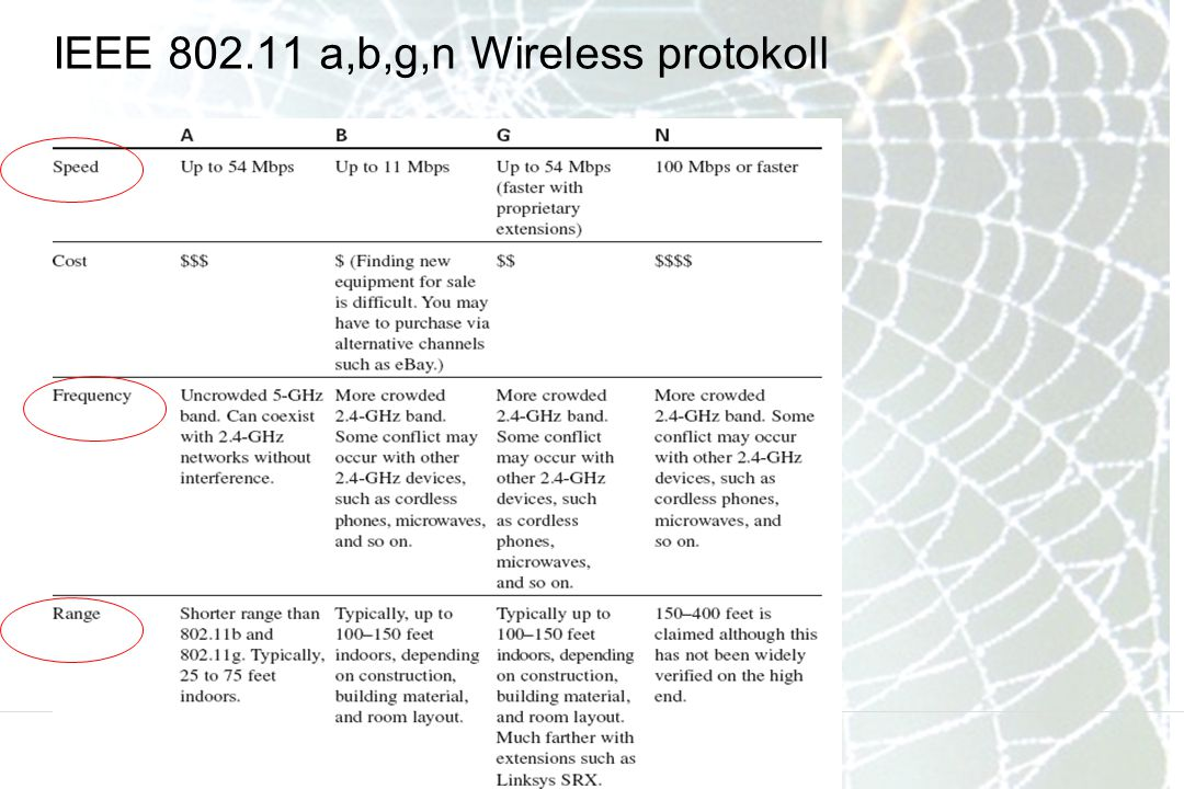 IEEE 802.11 a,b,g,n Wireless protokoll