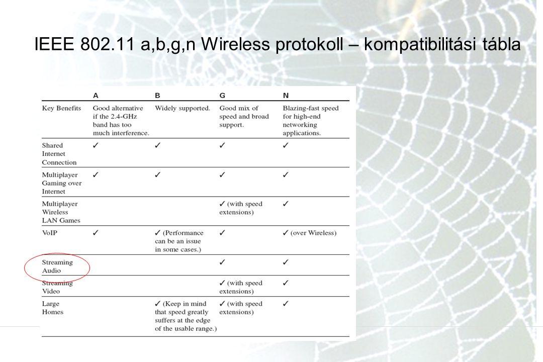 IEEE 802.11 a,b,g,n Wireless protokoll – kompatibilitási tábla