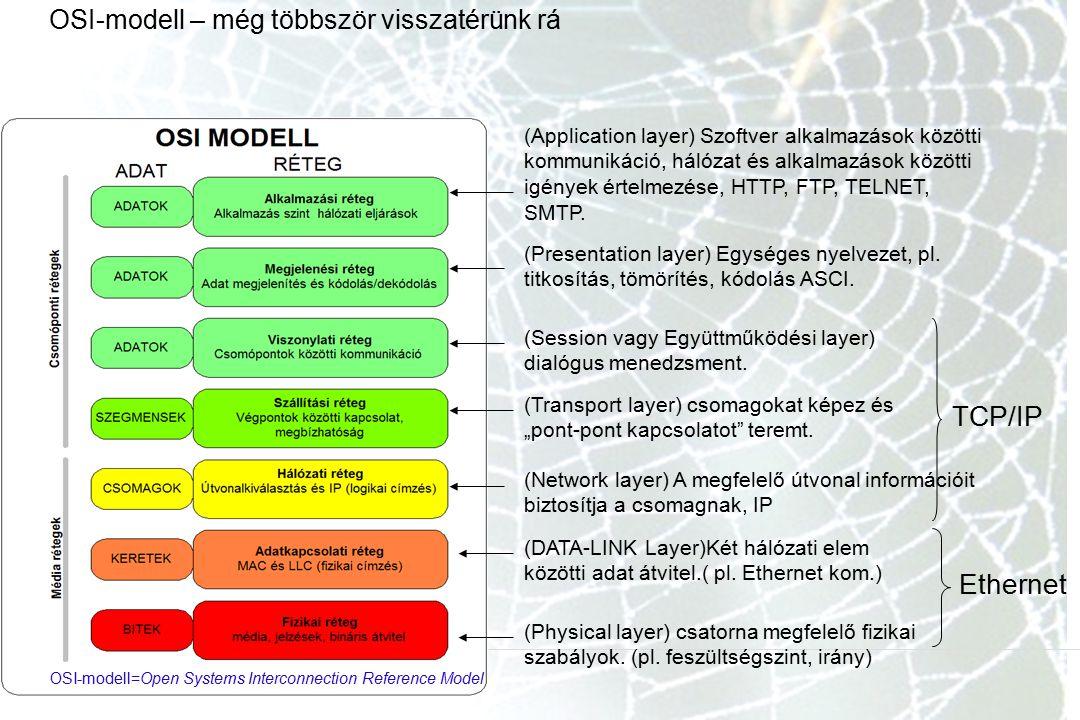 OSI-modell – még többször visszatérünk rá