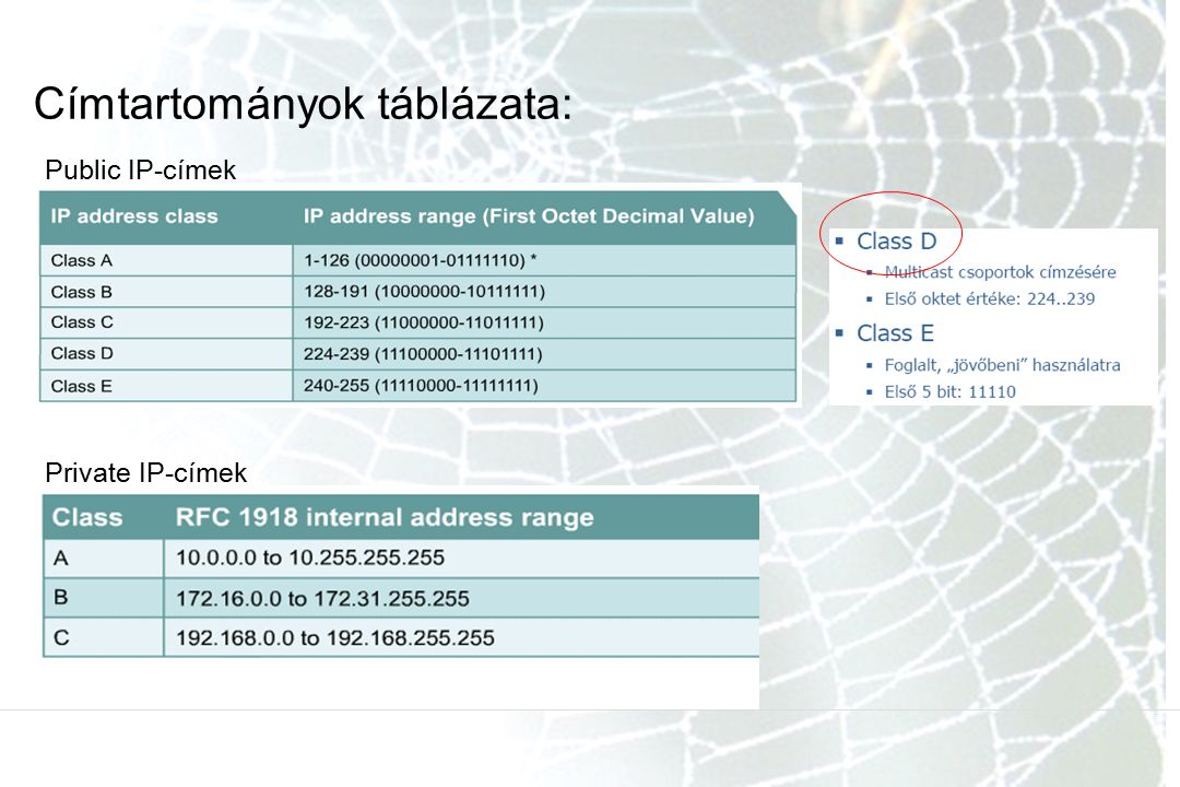 Címtartományok táblázata: