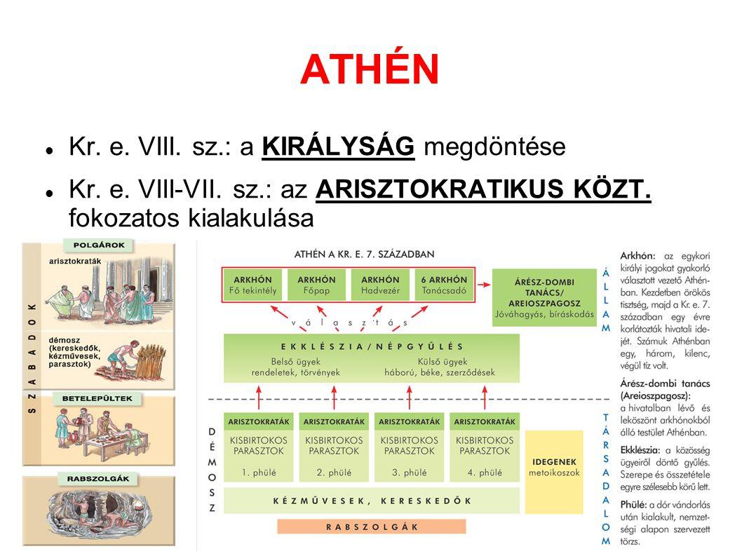 ATHÉN Kr. e. VIII. sz.: a KIRÁLYSÁG megdöntése