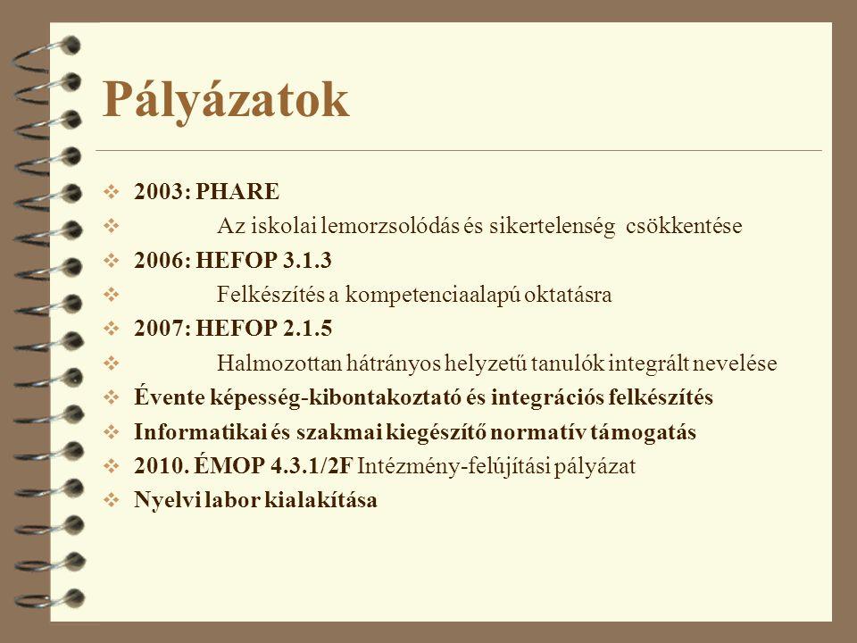 Pályázatok 2003: PHARE. Az iskolai lemorzsolódás és sikertelenség csökkentése. 2006: HEFOP 3.1.3.