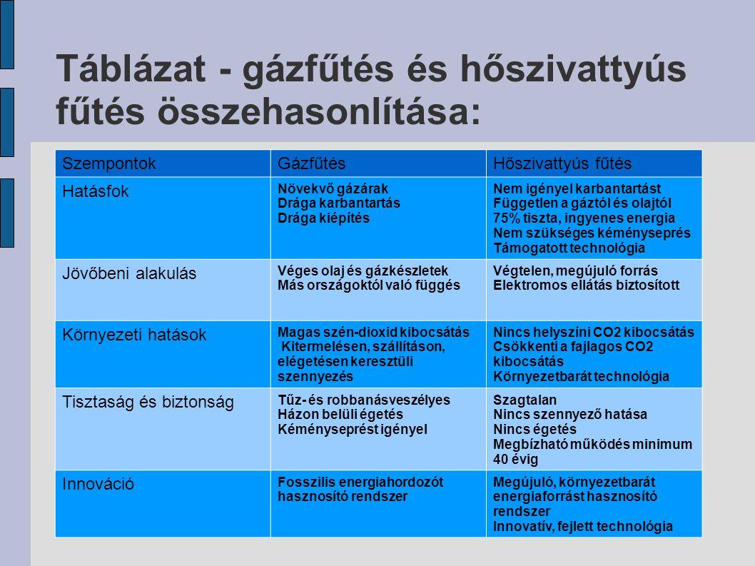 Táblázat - gázfűtés és hőszivattyús fűtés összehasonlítása: