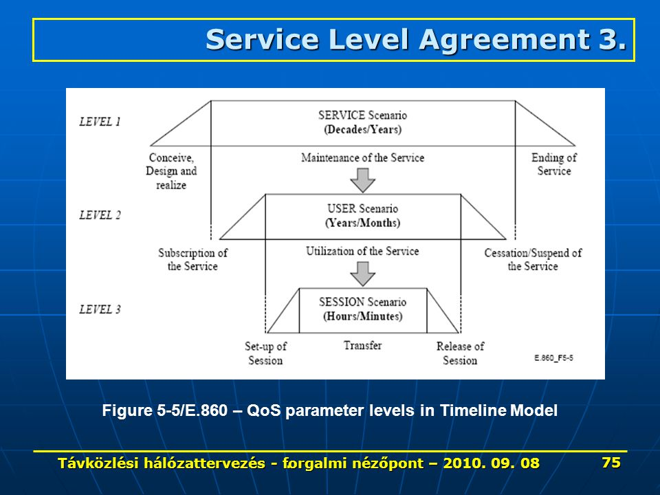 Service Level Agreement 3.