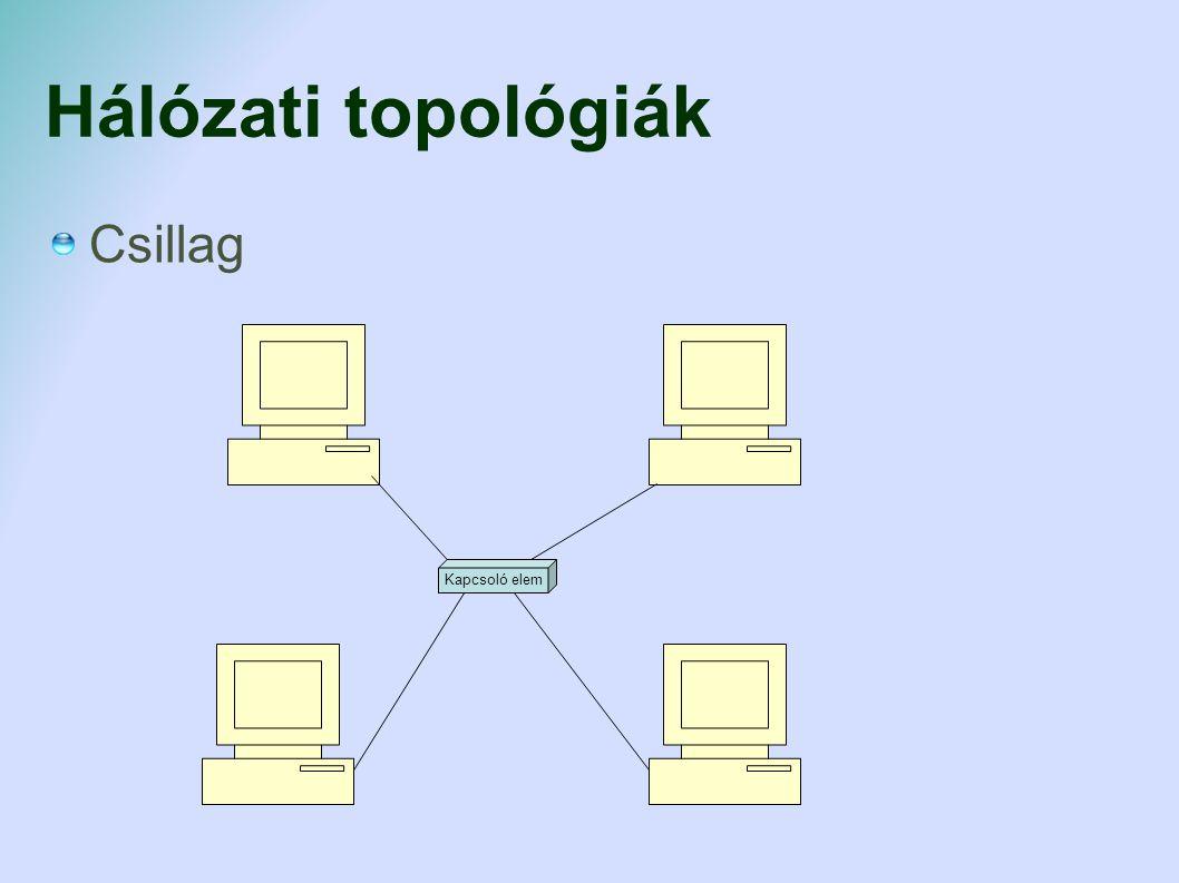 Hálózati topológiák Csillag Kapcsoló elem