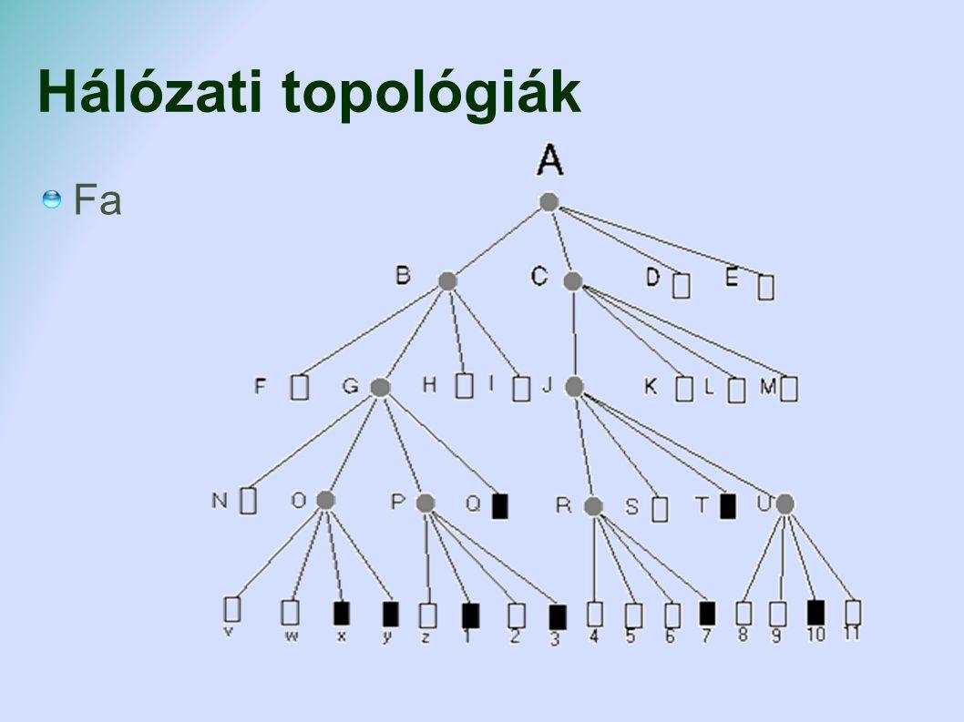 Hálózati topológiák Fa