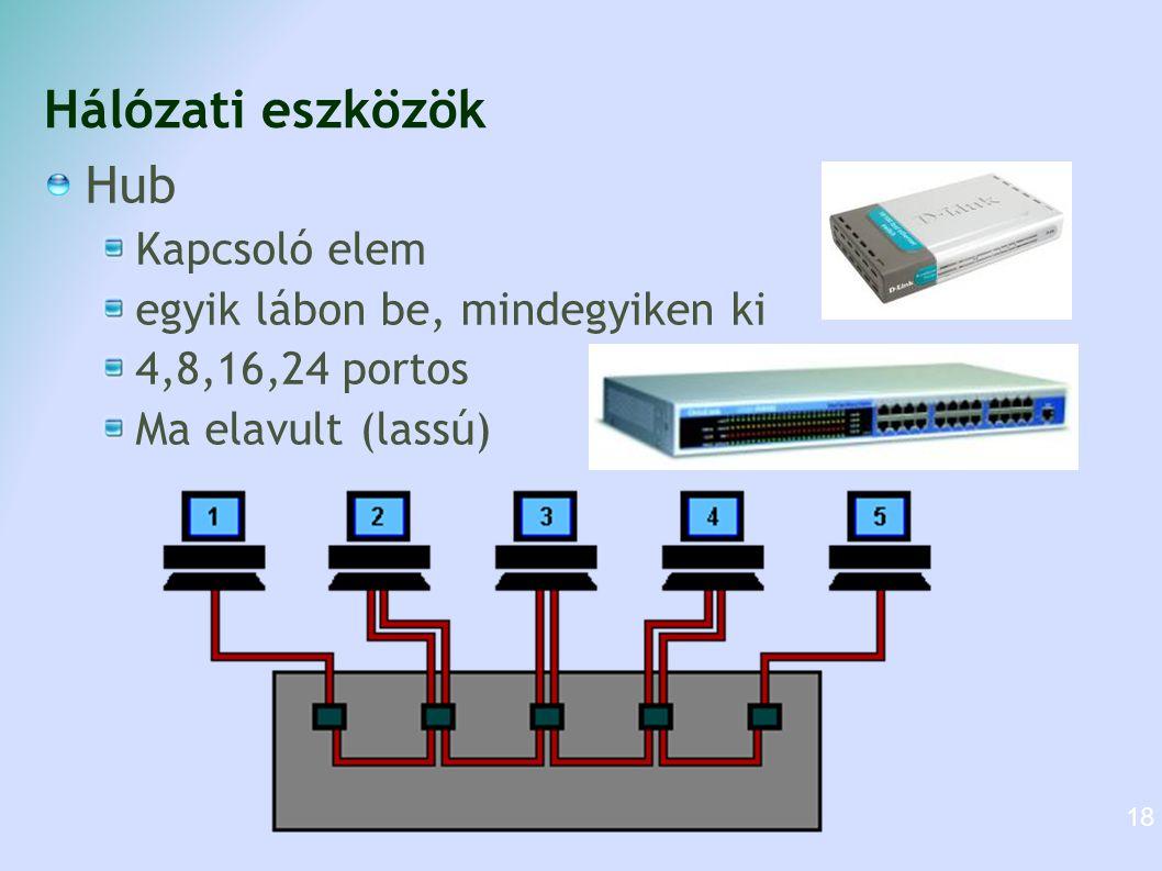 Hálózati eszközök Hub Kapcsoló elem egyik lábon be, mindegyiken ki