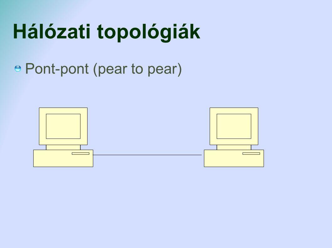 Hálózati topológiák Pont-pont (pear to pear)