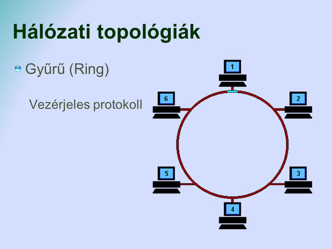 Hálózati topológiák Gyűrű (Ring) Vezérjeles protokoll