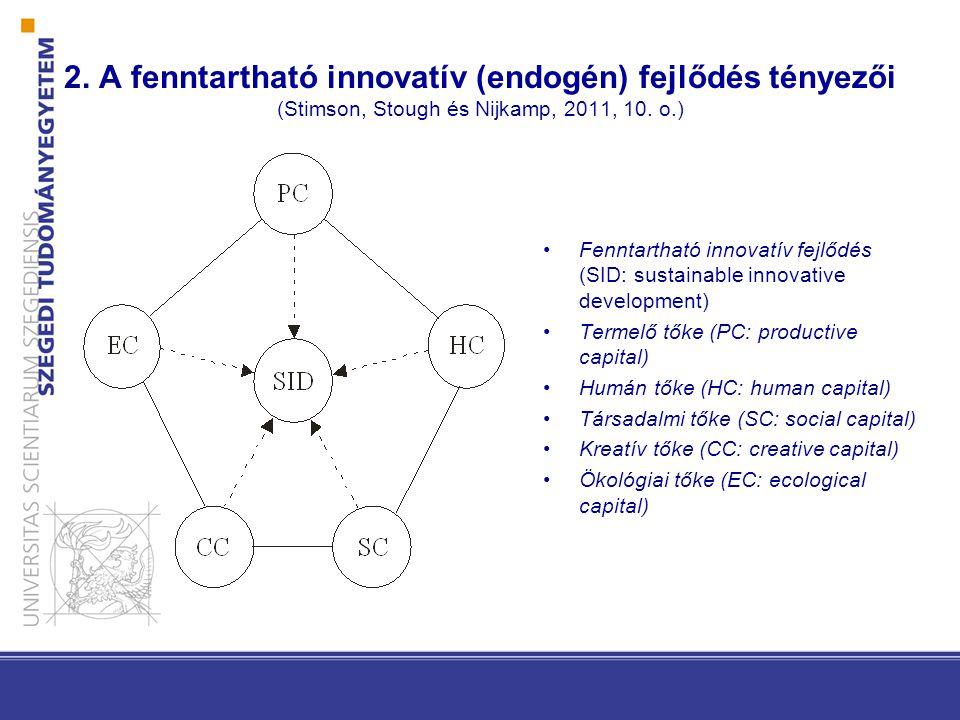 2. A fenntartható innovatív (endogén) fejlődés tényezői (Stimson, Stough és Nijkamp, 2011, 10. o.)