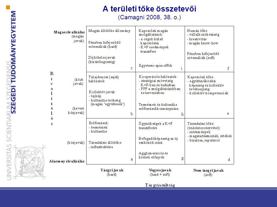A területi tőke összetevői (Camagni 2008, 38. o.)