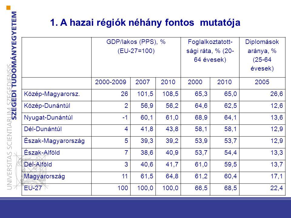 Foglalkoztatott-sági ráta, % (20-64 évesek)
