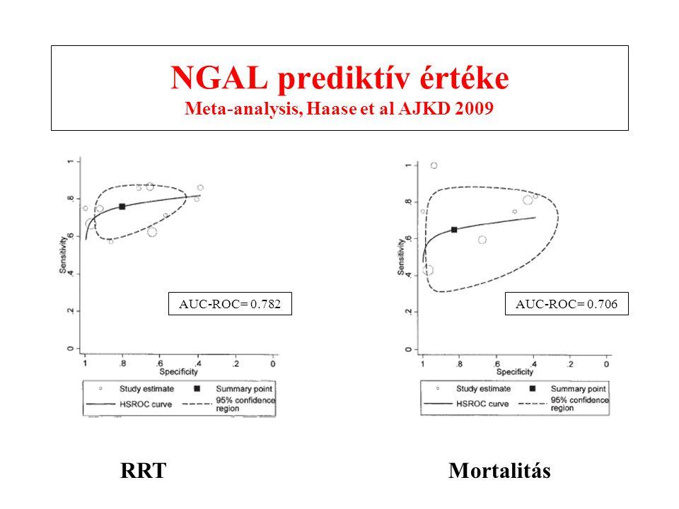 NGAL prediktív értéke Meta-analysis, Haase et al AJKD 2009
