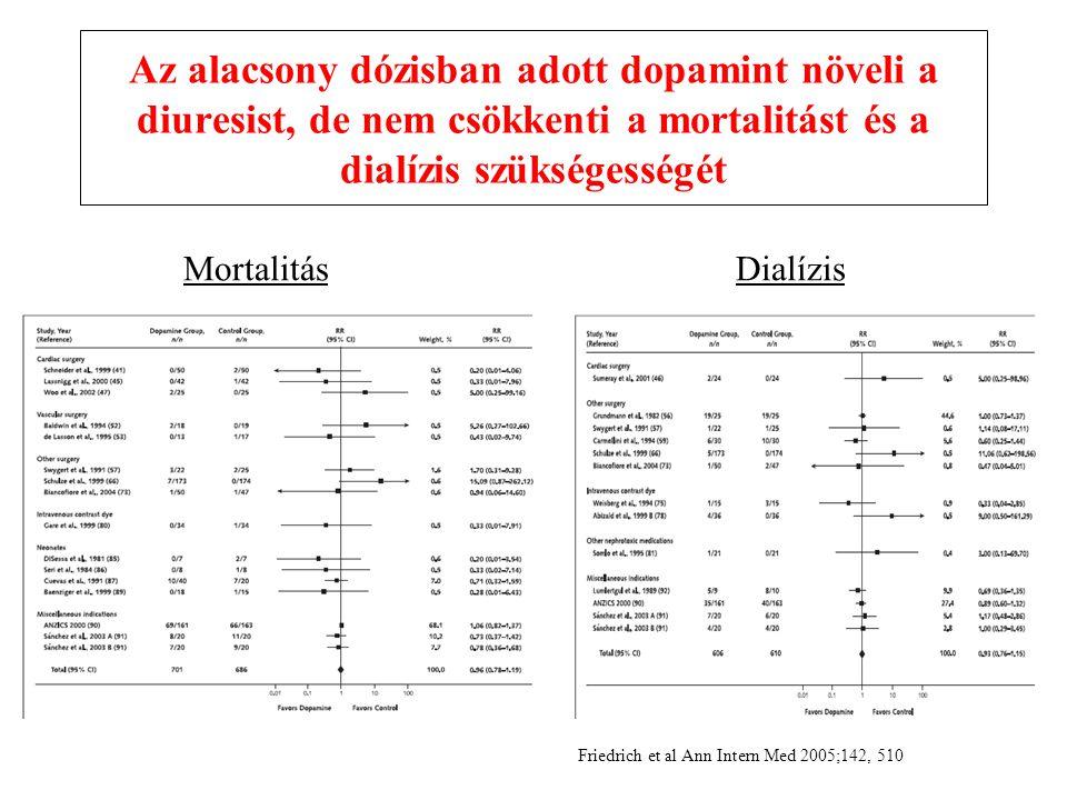 Az alacsony dózisban adott dopamint növeli a diuresist, de nem csökkenti a mortalitást és a dialízis szükségességét