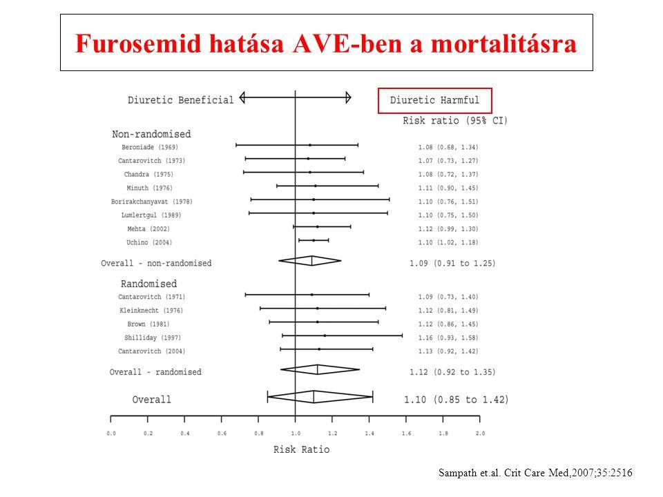 Furosemid hatása AVE-ben a mortalitásra