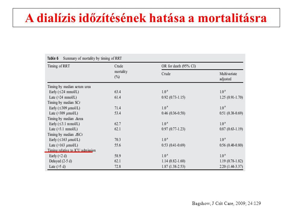 A dialízis időzítésének hatása a mortalitásra