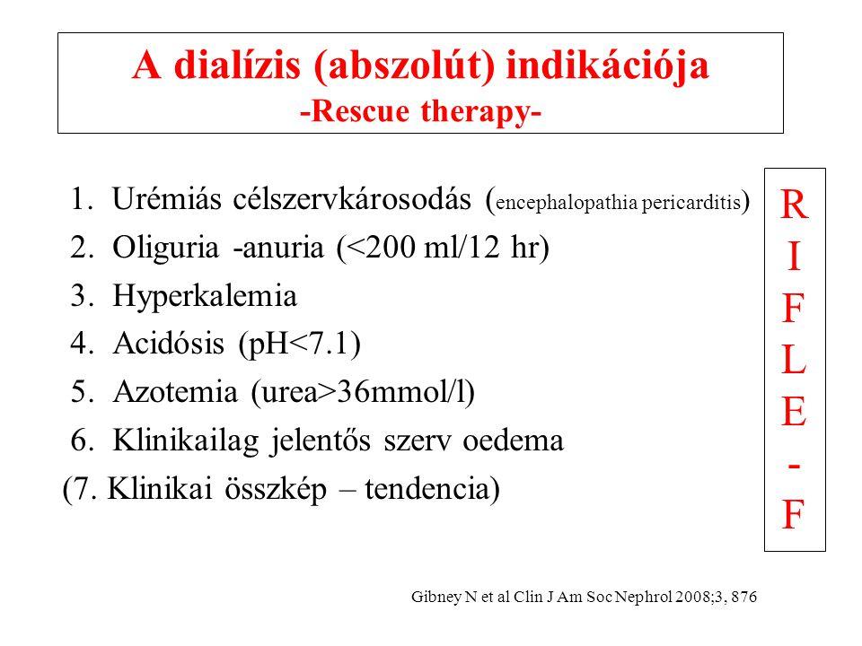 A dialízis (abszolút) indikációja -Rescue therapy-