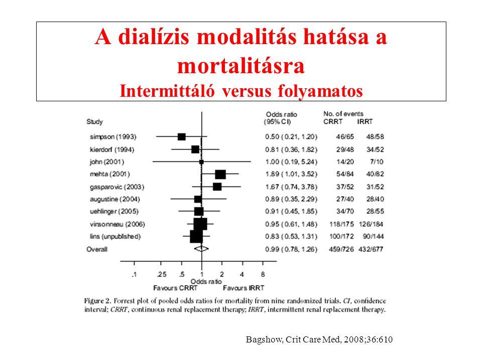 A dialízis modalitás hatása a mortalitásra Intermittáló versus folyamatos