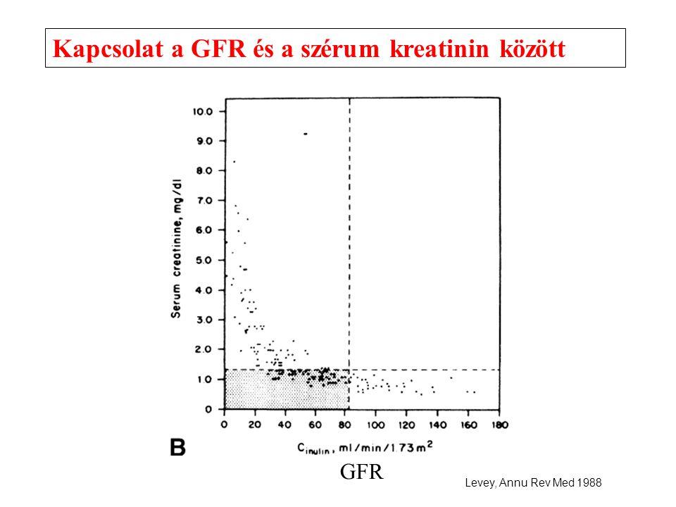 Kapcsolat a GFR és a szérum kreatinin között