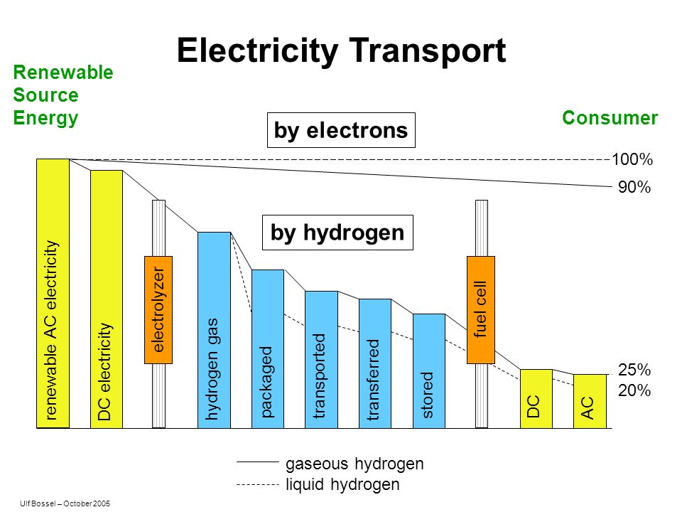 Electricity Transport