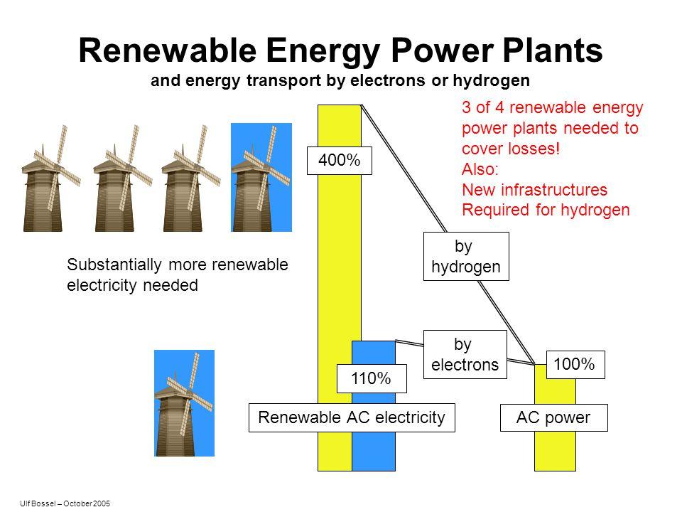 Renewable Energy Power Plants