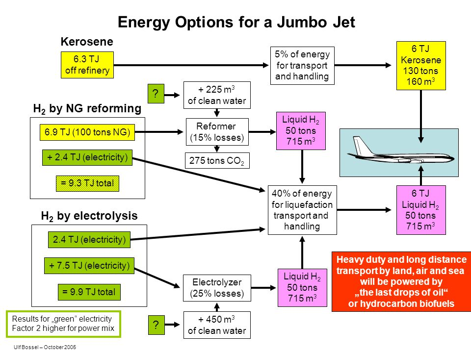 Energy Options for a Jumbo Jet