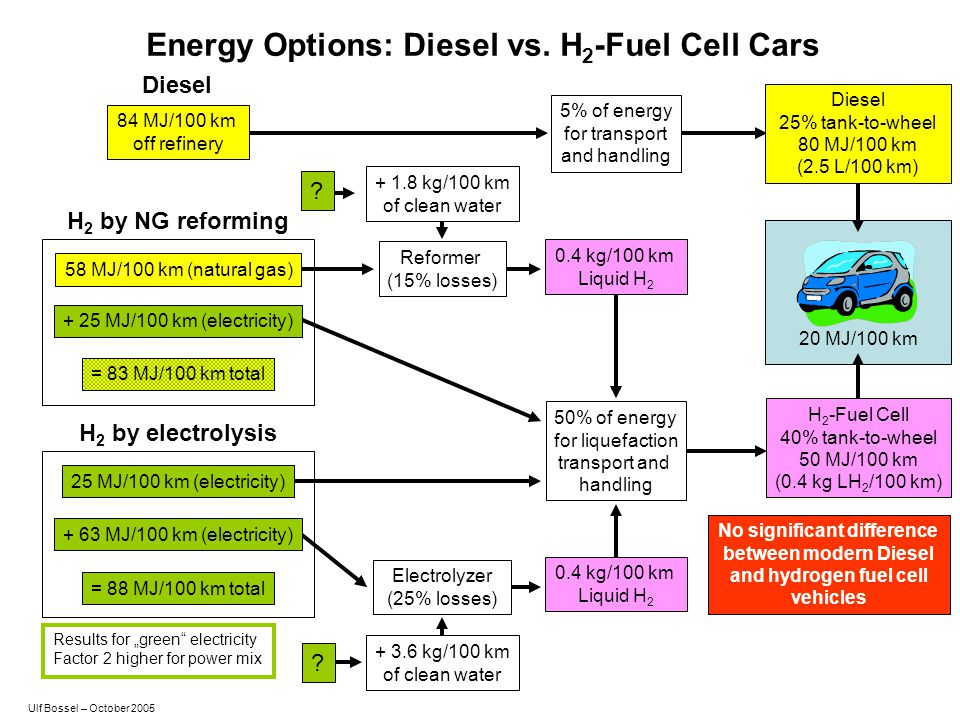 Energy Options: Diesel vs. H2-Fuel Cell Cars No significant difference