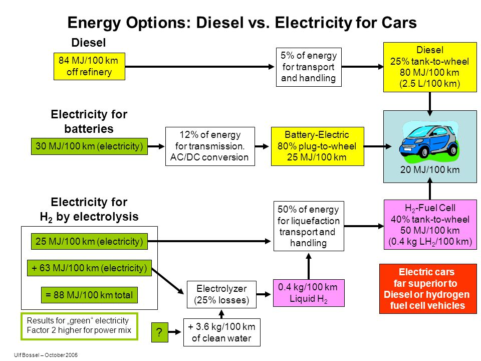 Energy Options: Diesel vs. Electricity for Cars