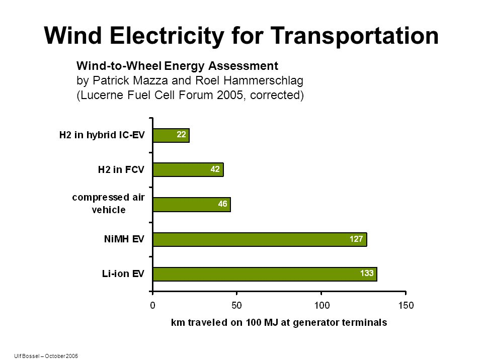 Wind Electricity for Transportation