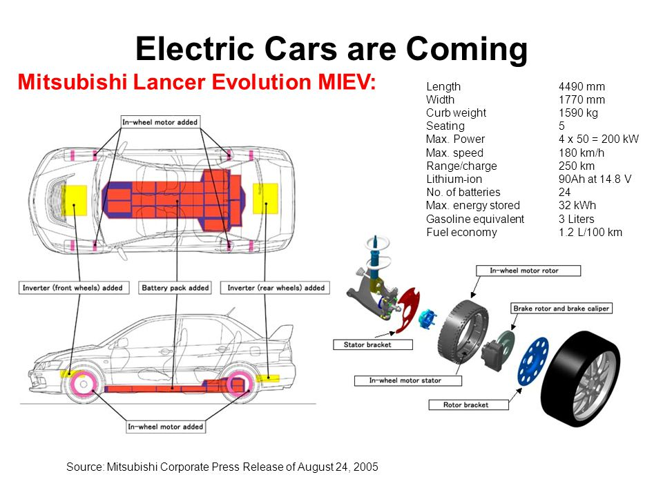 Electric Cars are Coming