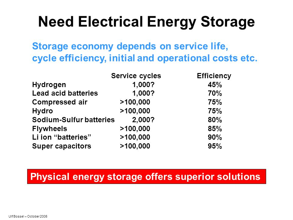 Need Electrical Energy Storage