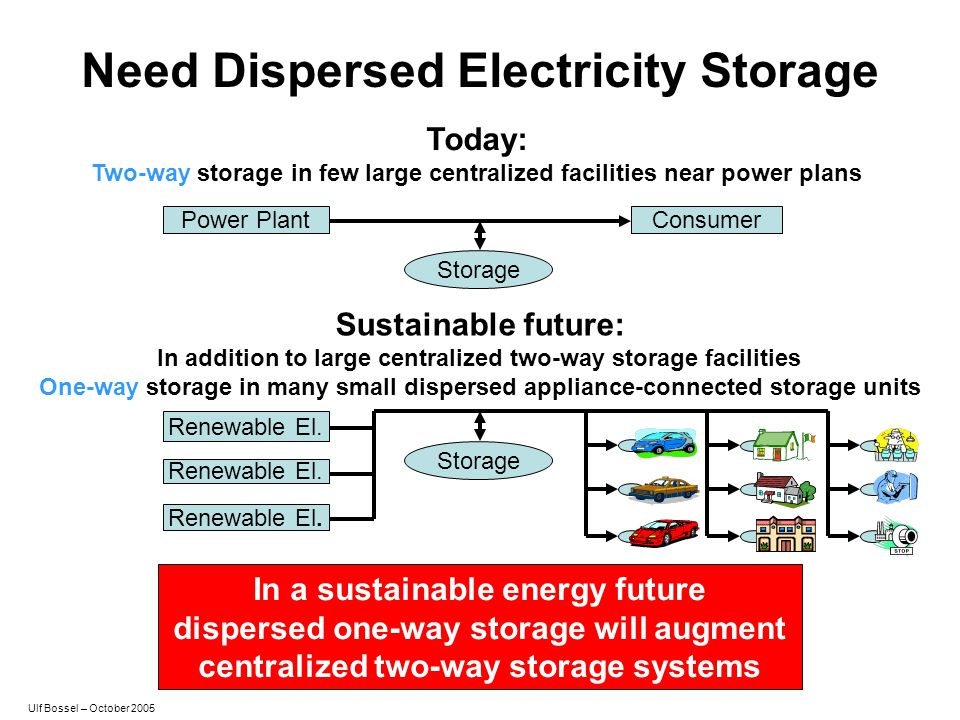 Need Dispersed Electricity Storage