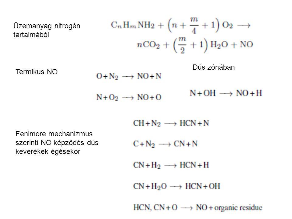 Üzemanyag nitrogén tartalmából
