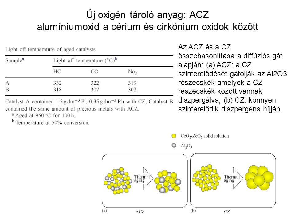 Új oxigén tároló anyag: ACZ alumíniumoxid a cérium és cirkónium oxidok között