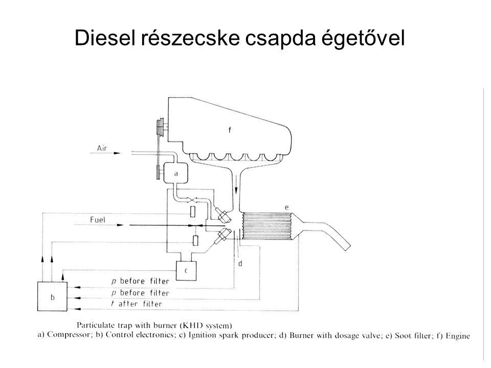 Diesel részecske csapda égetővel