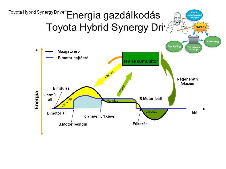 Energia gazdálkodás Toyota Hybrid Synergy Drive®