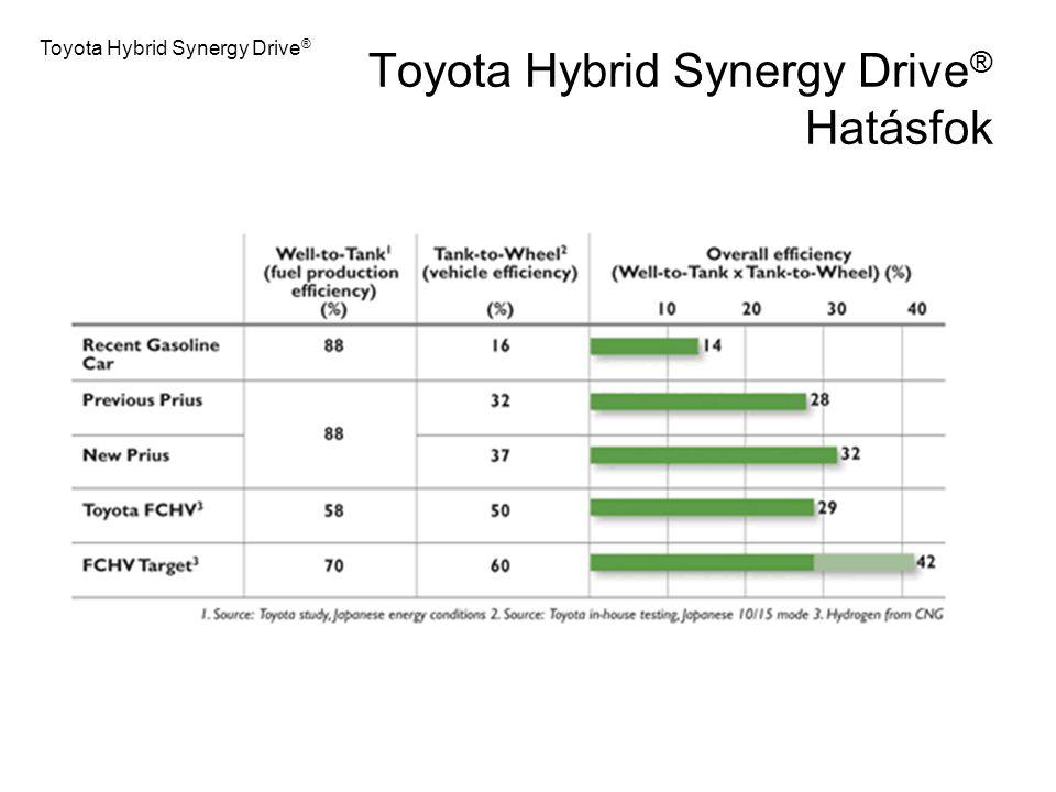 Toyota Hybrid Synergy Drive® Hatásfok