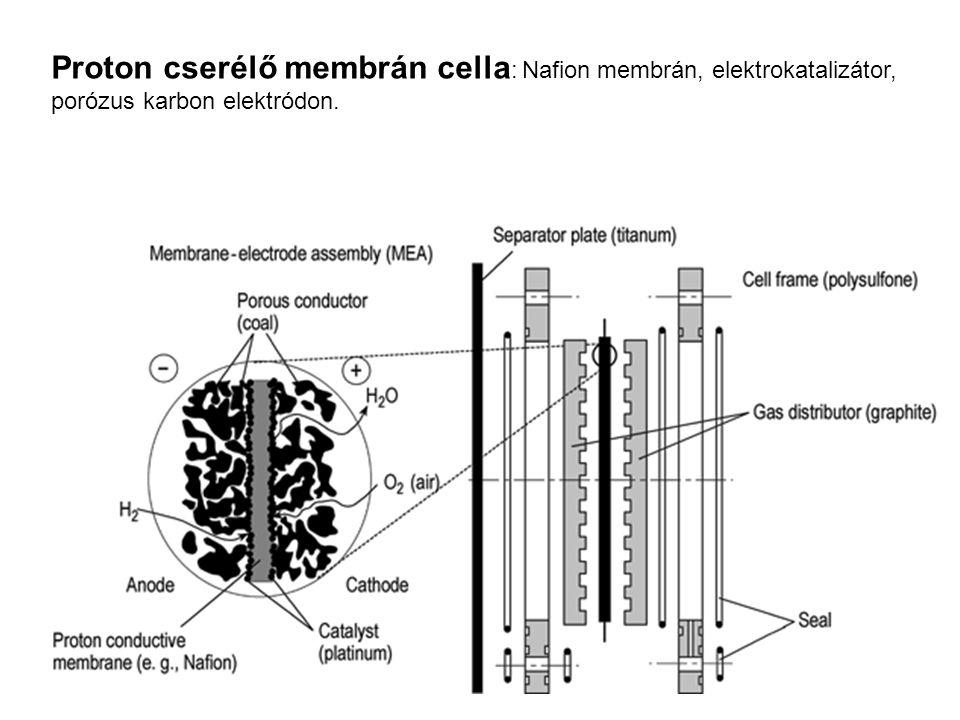 Proton cserélő membrán cella: Nafion membrán, elektrokatalizátor, porózus karbon elektródon.