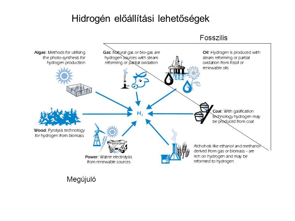 Hidrogén előállítási lehetőségek