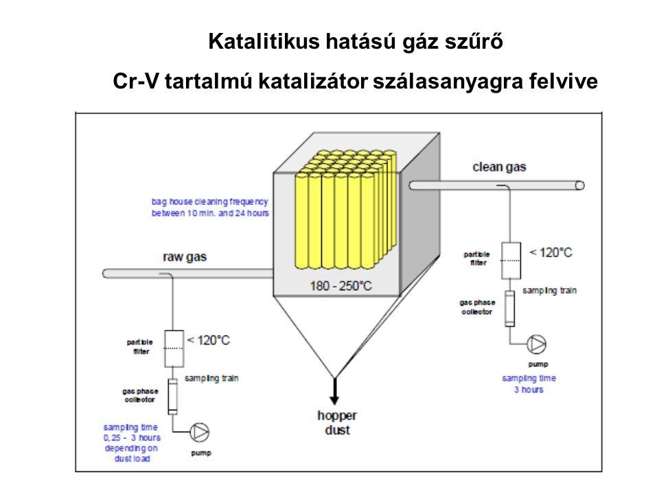 Katalitikus hatású gáz szűrő