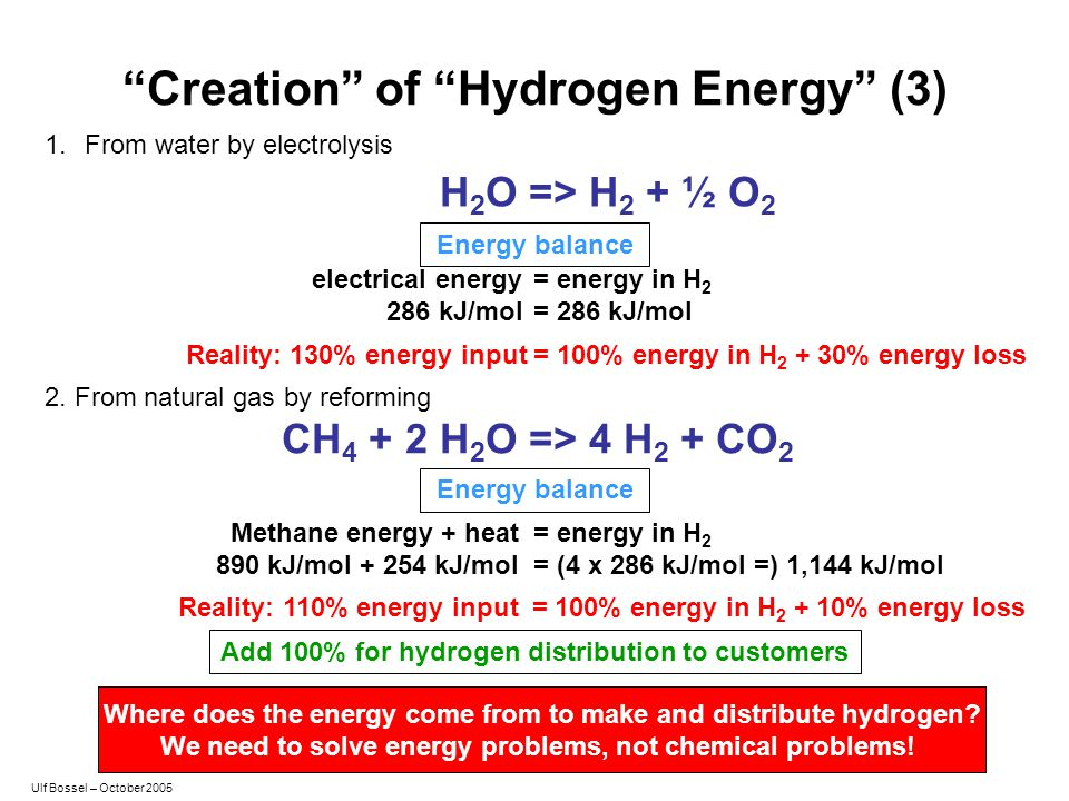 Creation of Hydrogen Energy (3)